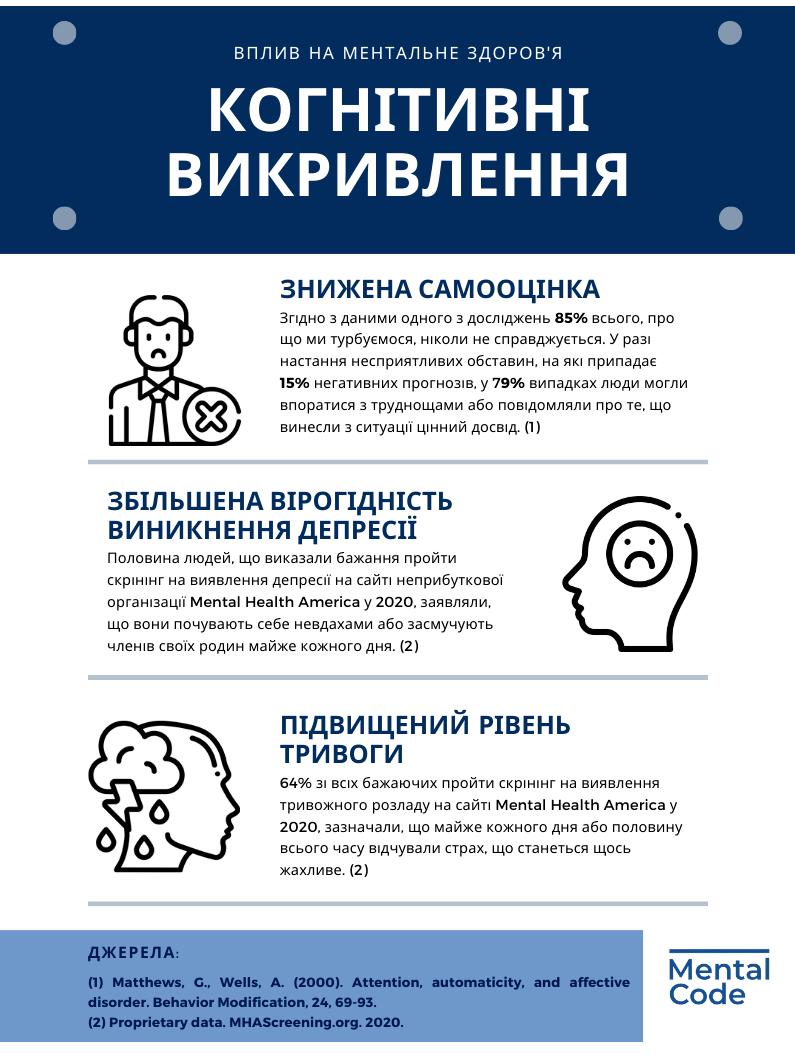 когнітивні викривлення інфографика